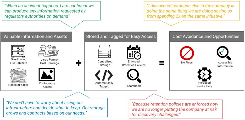 Document Imaging & Retrieval