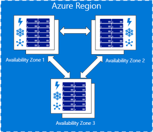 Demonstrate Azure Availability Zones